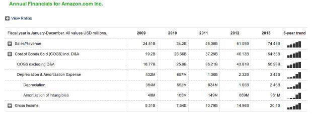 pendapatan tahunan amazon 2010-2013